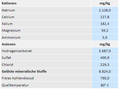 Inhaltsstoffe Thermalwwasser Bad Radkersburg