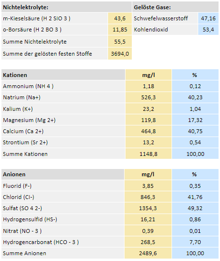 Thermalwasser Wien Oberlaaa Therme